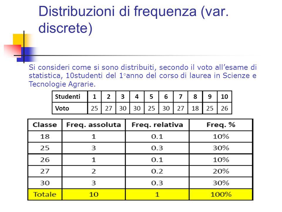 Distribuzioni di frequenza (var. discrete)