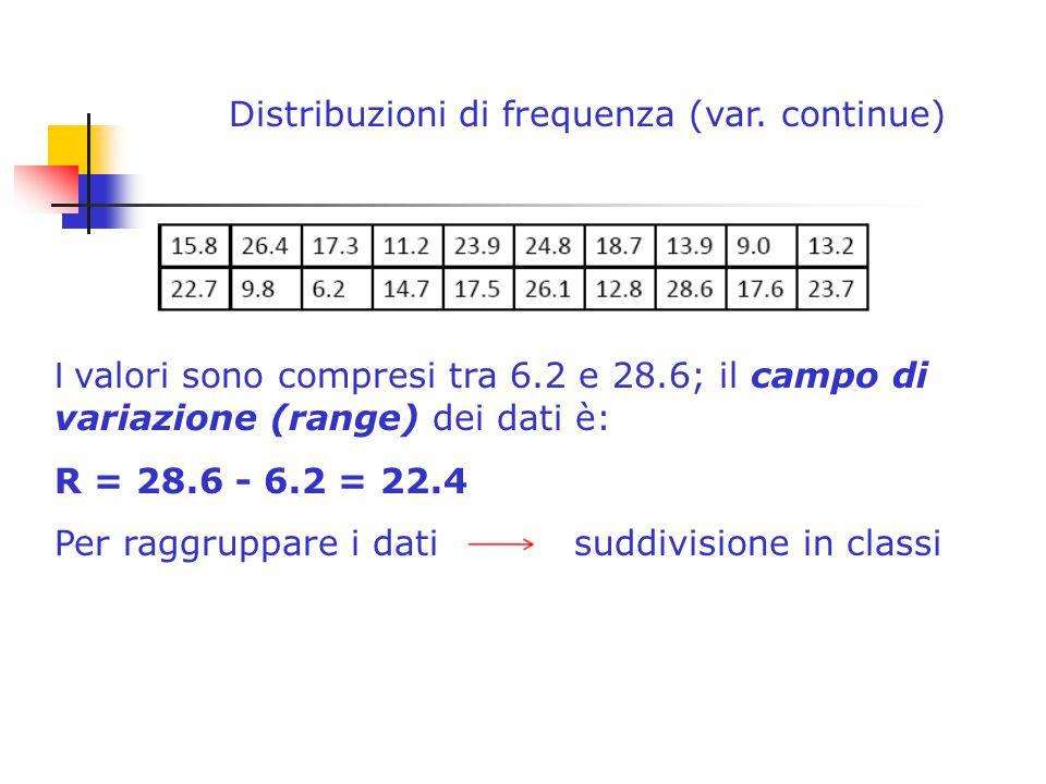 Distribuzioni di frequenza (var. continue)