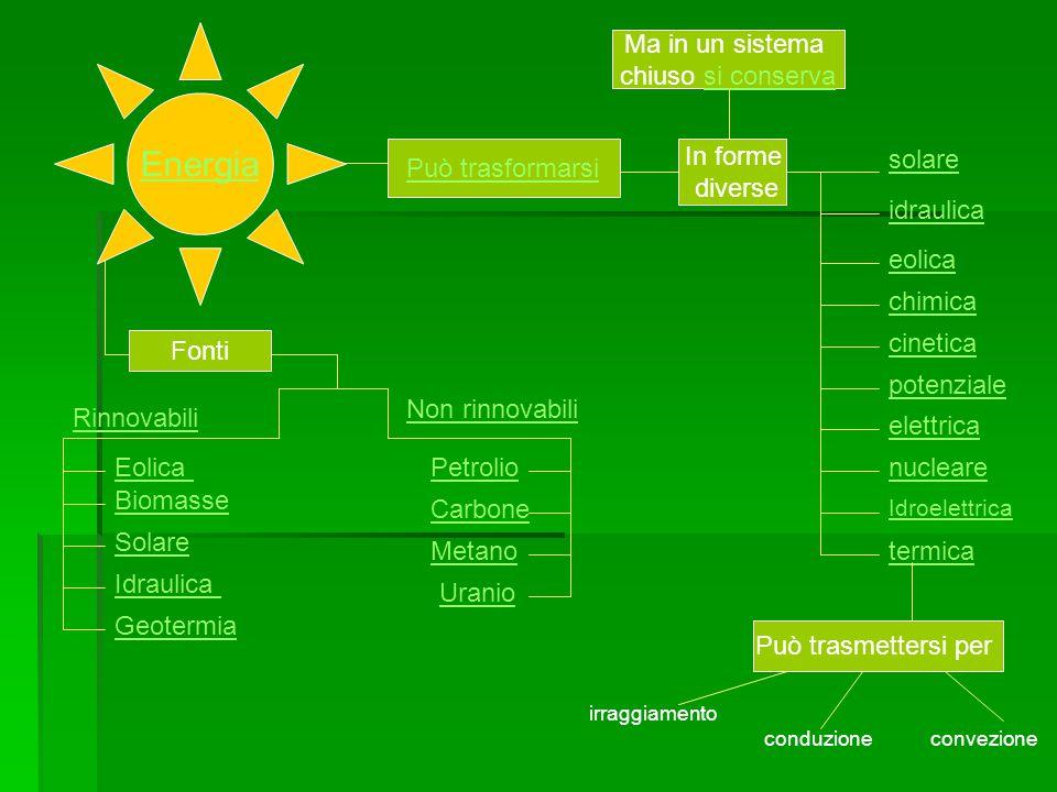 Energia Ma in un sistema chiuso si conserva Può trasformarsi In forme