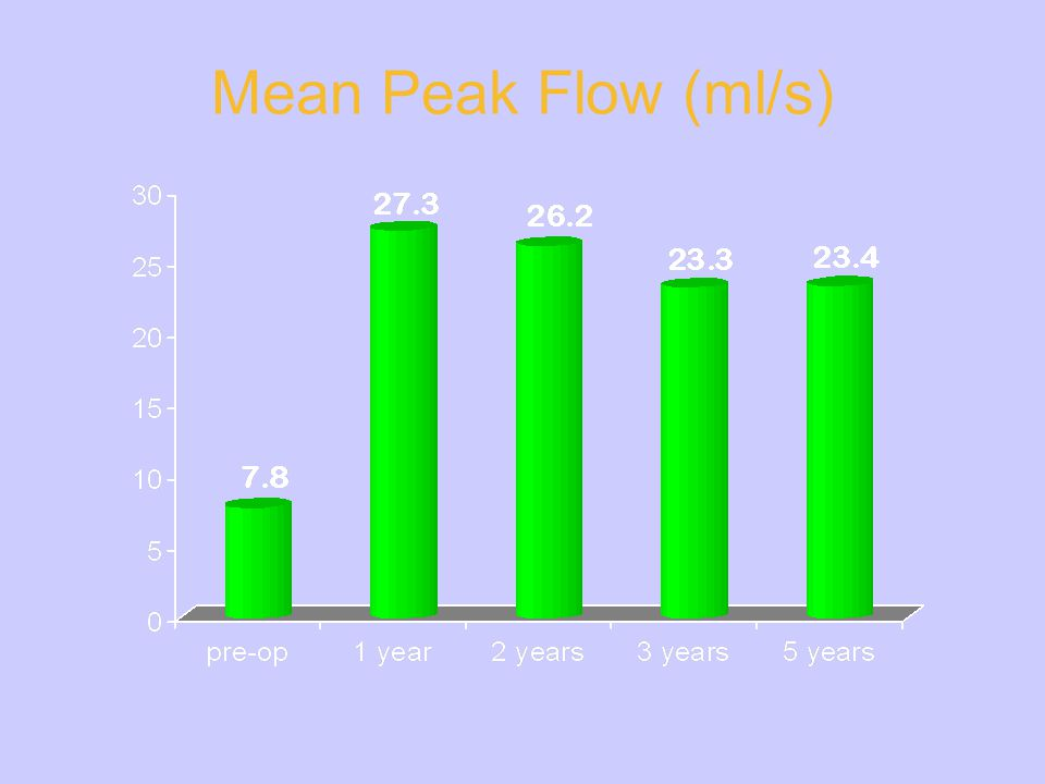 Mean Peak Flow (ml/s) The Mean Peak Flow rate increased from 7.8 to 27 milliliters per second after 1 year and stayed on a high level over 5 years.