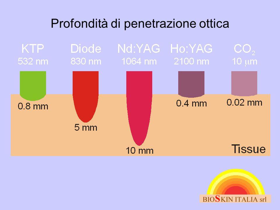 Profondità di penetrazione ottica