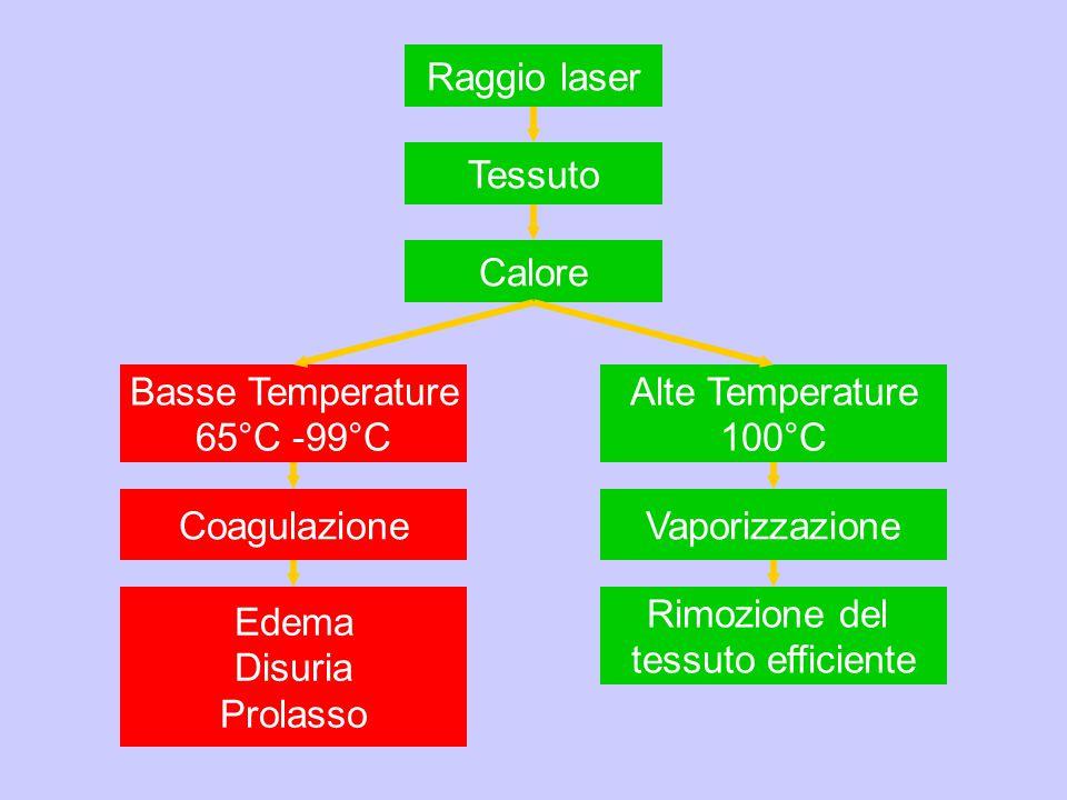 Basse Temperature 65°C -99°C