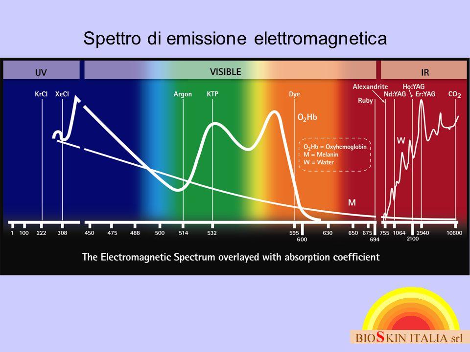 Spettro di emissione elettromagnetica