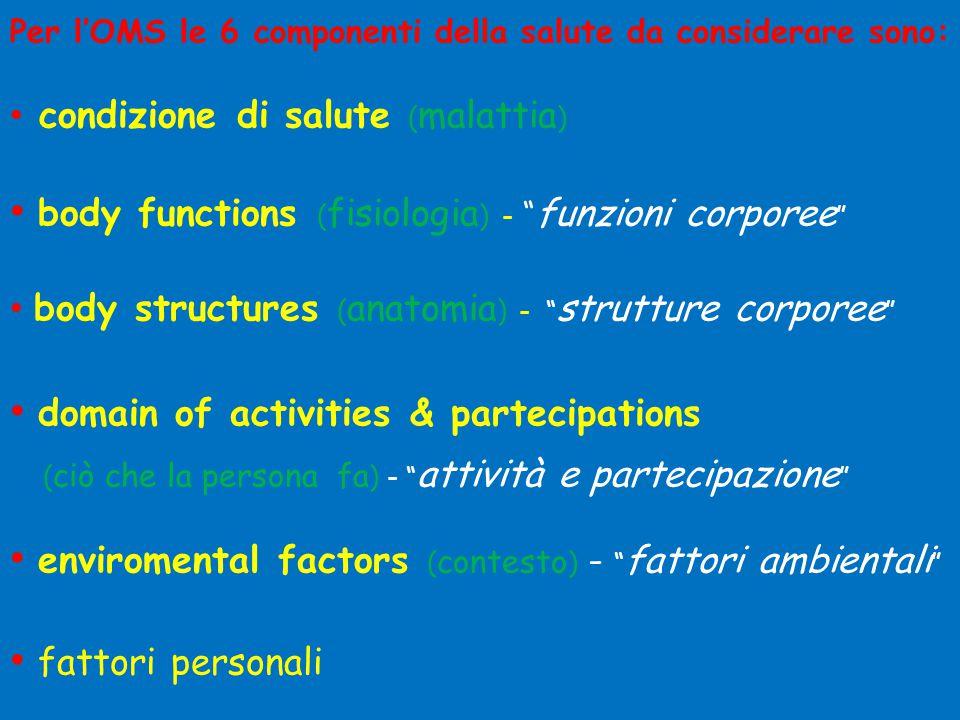 body functions (fisiologia) - funzioni corporee