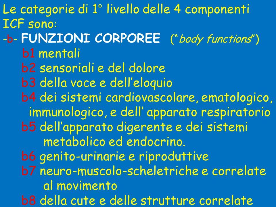 Le categorie di 1° livello delle 4 componenti ICF sono: