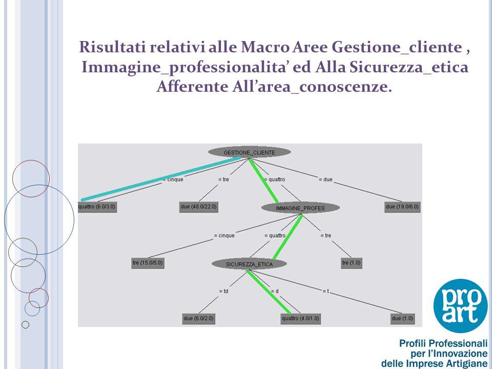 Risultati relativi alle Macro Aree Gestione_cliente , Immagine_professionalita' ed Alla Sicurezza_etica Afferente All'area_conoscenze.