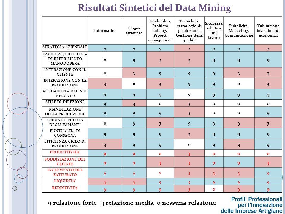 Risultati Sintetici del Data Mining