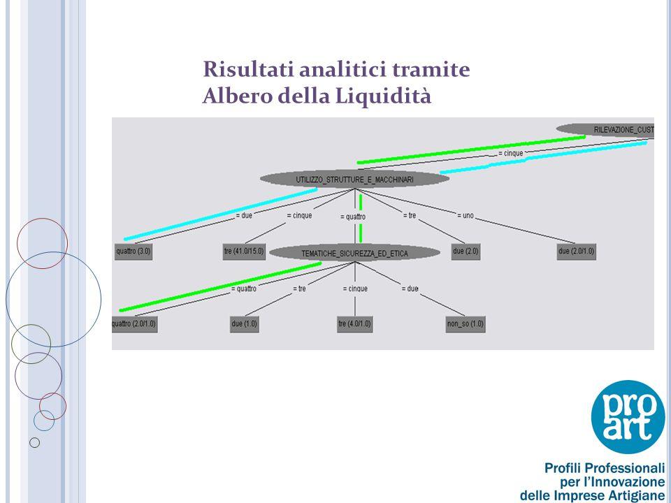 Risultati analitici tramite Albero della Liquidità