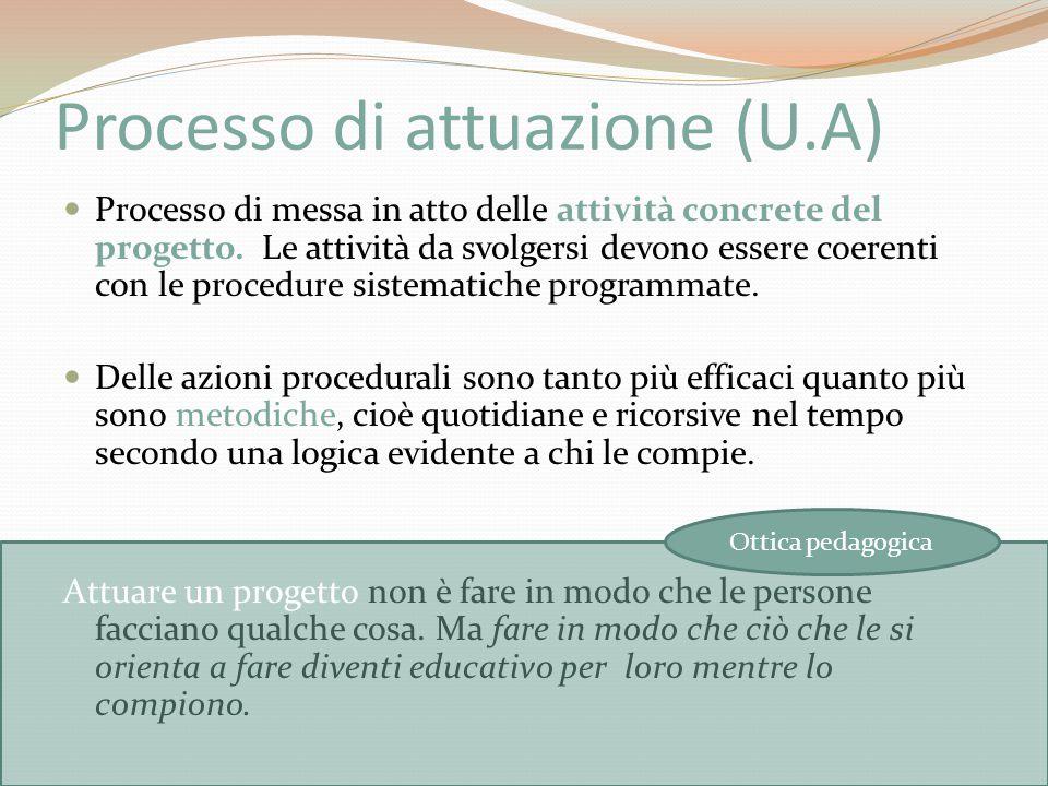 Processo di attuazione (U.A)