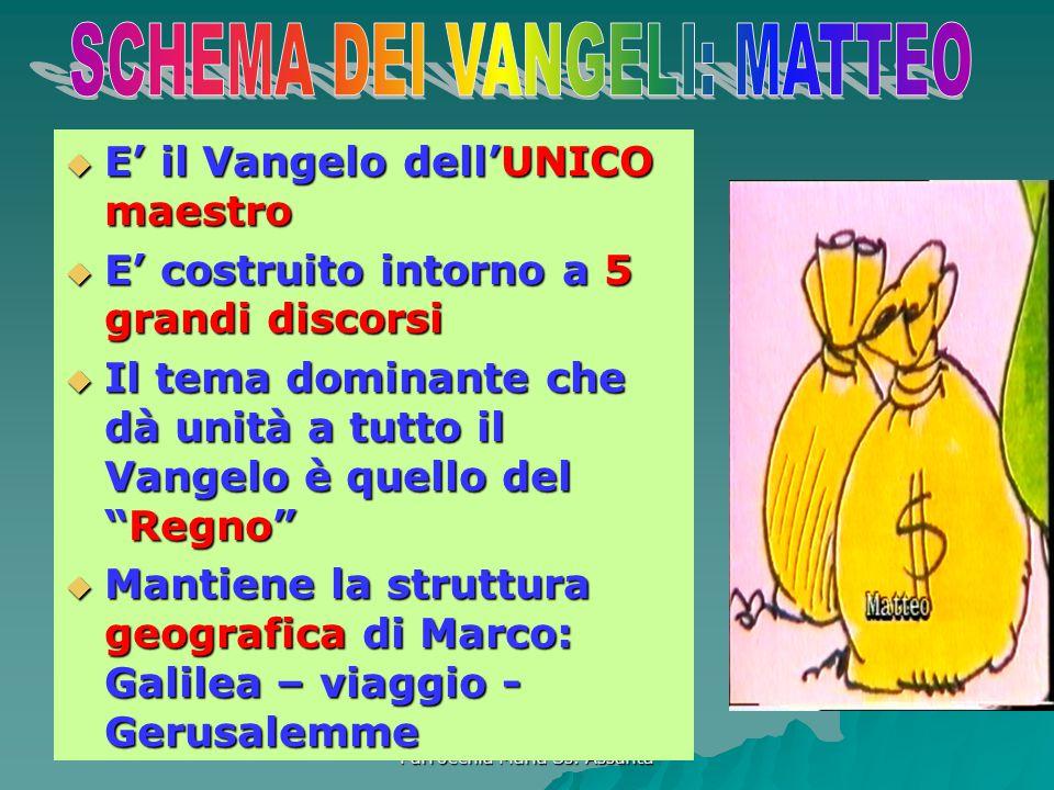 SCHEMA DEI VANGELI: MATTEO