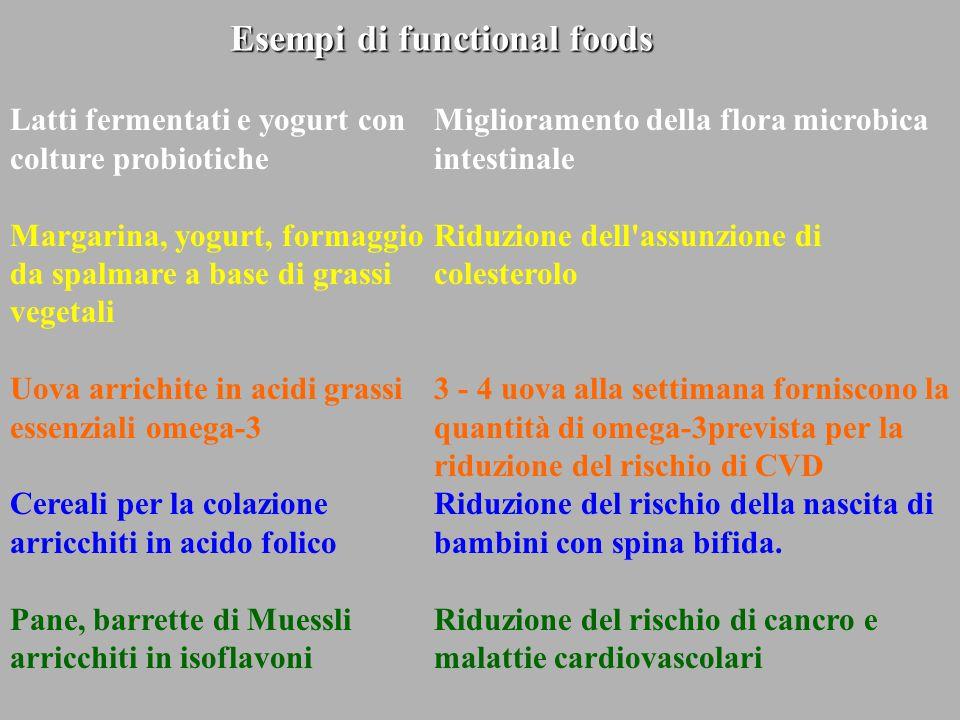 Esempi di functional foods