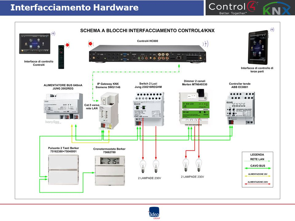 Interfacciamento Hardware