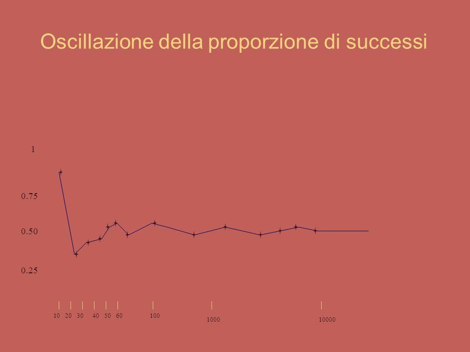 Oscillazione della proporzione di successi
