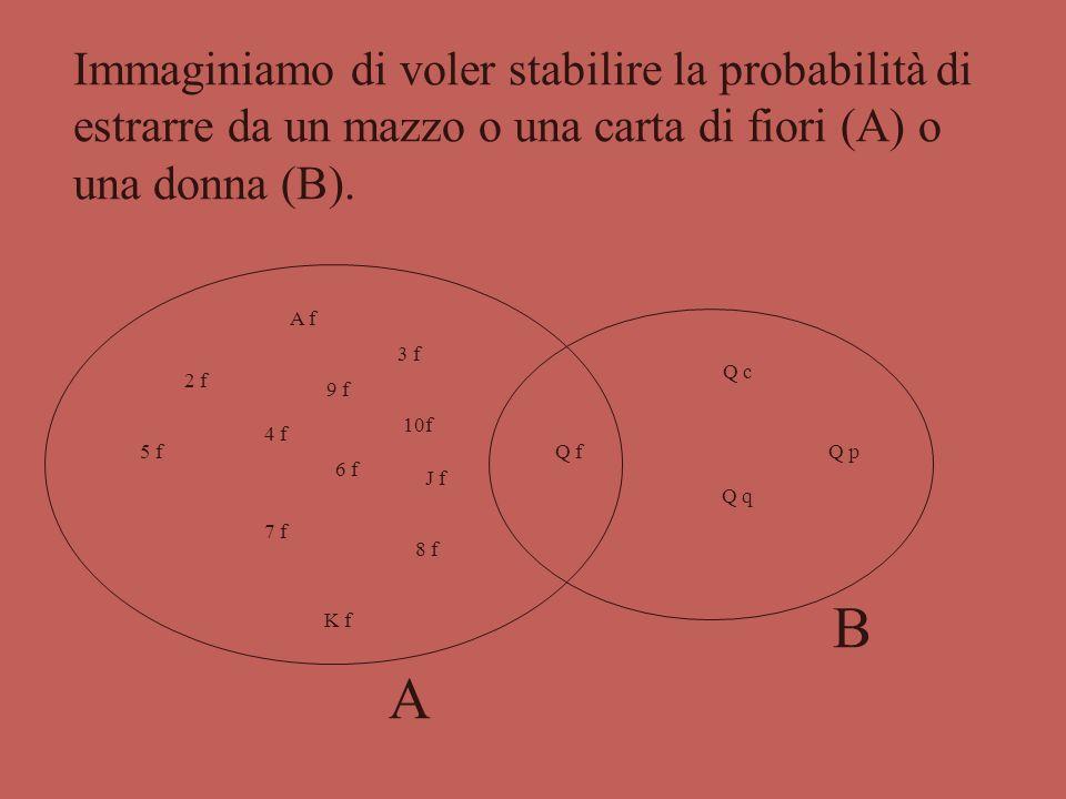 Immaginiamo di voler stabilire la probabilità di estrarre da un mazzo o una carta di fiori (A) o una donna (B).