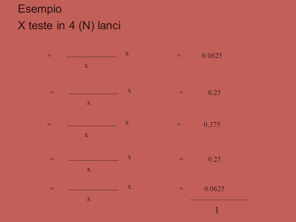 Esempio X teste in 4 (N) lanci 1 P(0) = 4! 0! x (4 - 0)! x 0,50 0,5 4