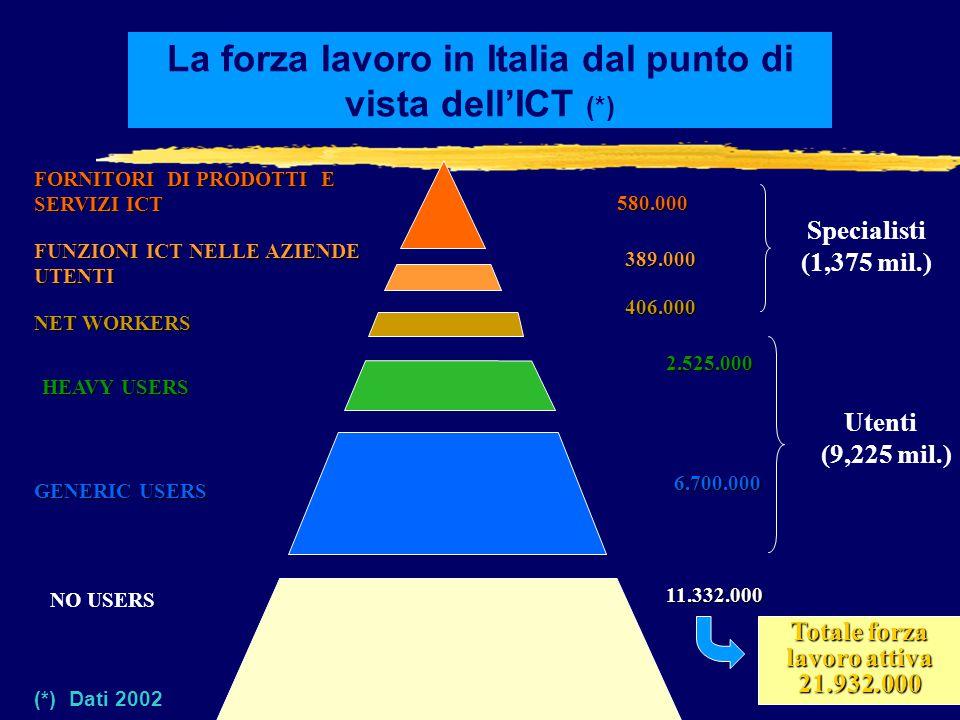 La forza lavoro in Italia dal punto di vista dell'ICT (*)