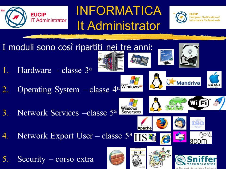 INFORMATICA It Administrator