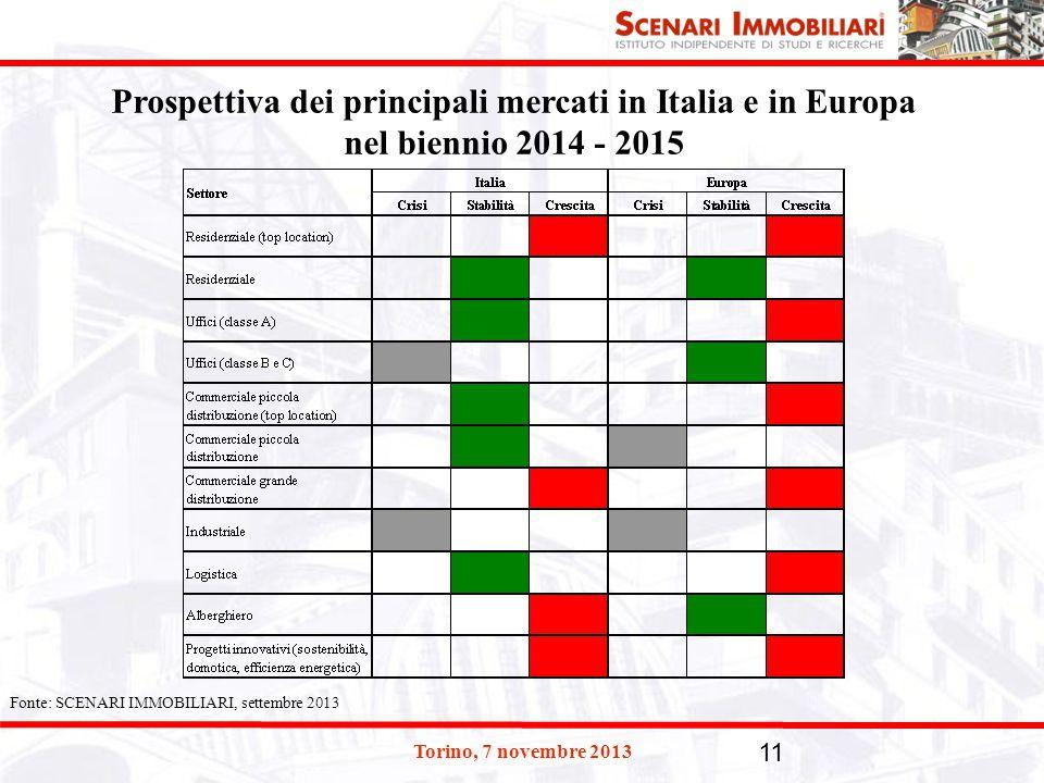 Prospettiva dei principali mercati in Italia e in Europa