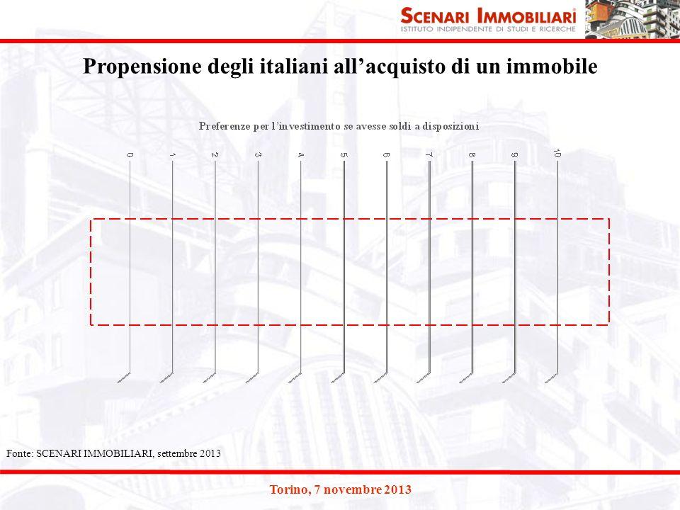 Propensione degli italiani all'acquisto di un immobile