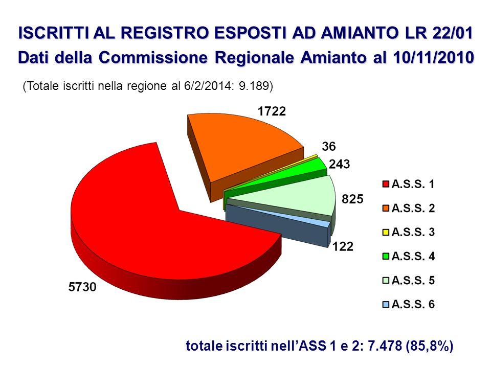 ISCRITTI AL REGISTRO ESPOSTI AD AMIANTO LR 22/01 Dati della Commissione Regionale Amianto al 10/11/2010