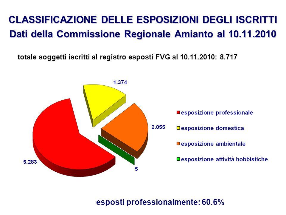 CLASSIFICAZIONE DELLE ESPOSIZIONI DEGLI ISCRITTI Dati della Commissione Regionale Amianto al 10.11.2010