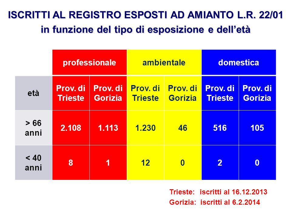 ISCRITTI AL REGISTRO ESPOSTI AD AMIANTO L.R. 22/01