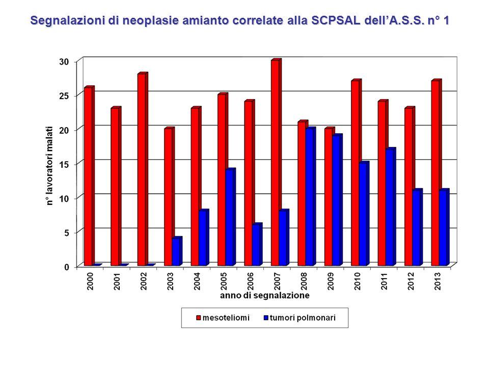 Segnalazioni di neoplasie amianto correlate alla SCPSAL dell'A. S. S