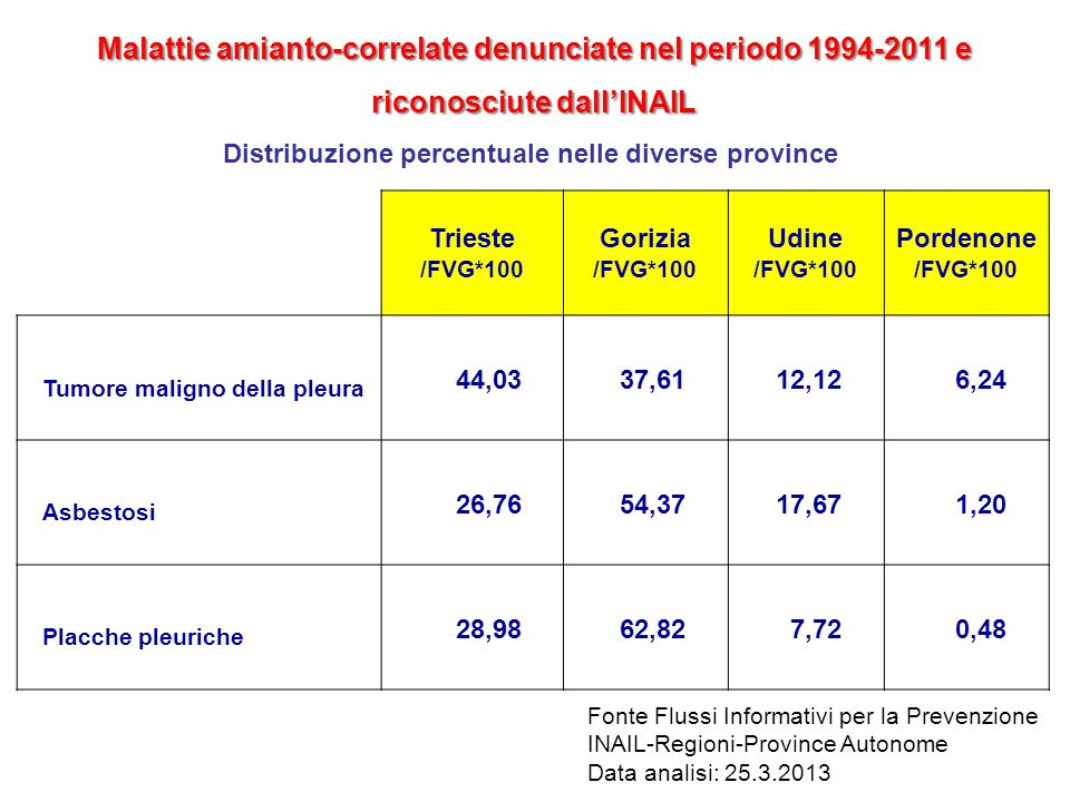 Malattie amianto-correlate denunciate nel periodo 1994-2011 e riconosciute dall'INAIL