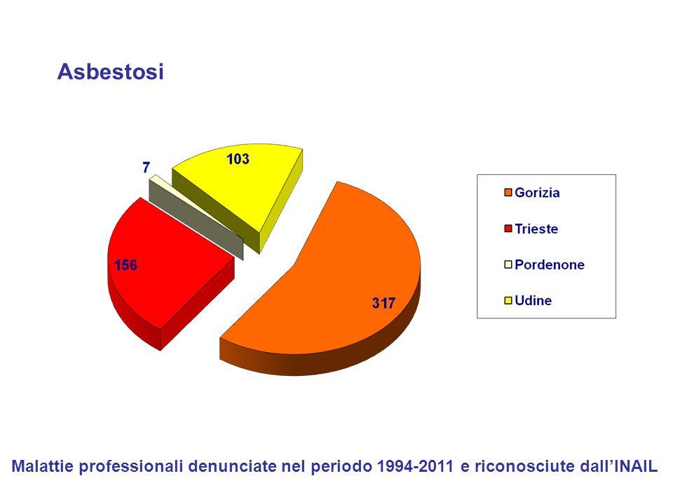 Asbestosi Malattie professionali denunciate nel periodo 1994-2011 e riconosciute dall'INAIL