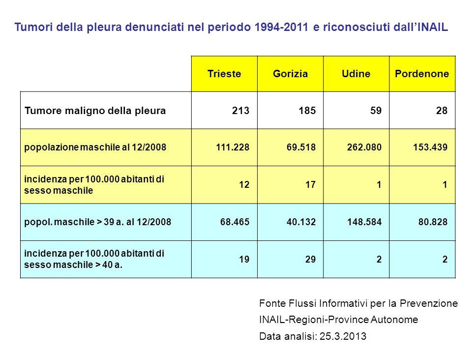 Tumori della pleura denunciati nel periodo 1994-2011 e riconosciuti dall'INAIL