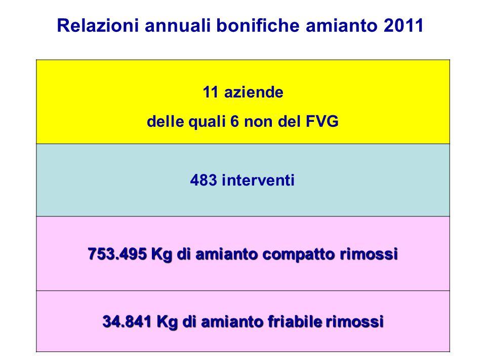 Relazioni annuali bonifiche amianto 2011