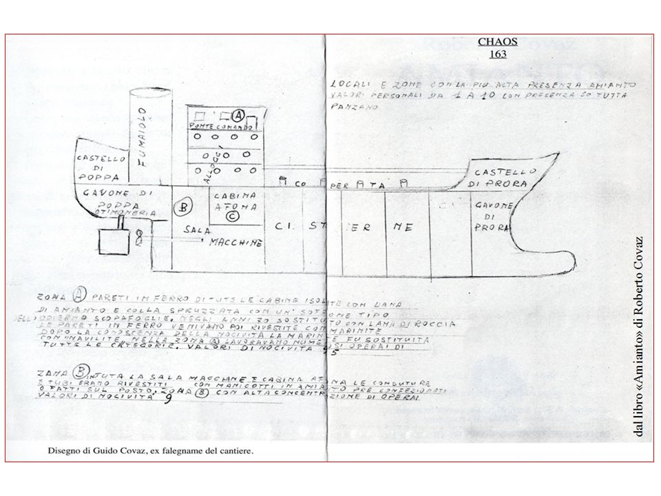 Documenti relativi all'impiego di amianto