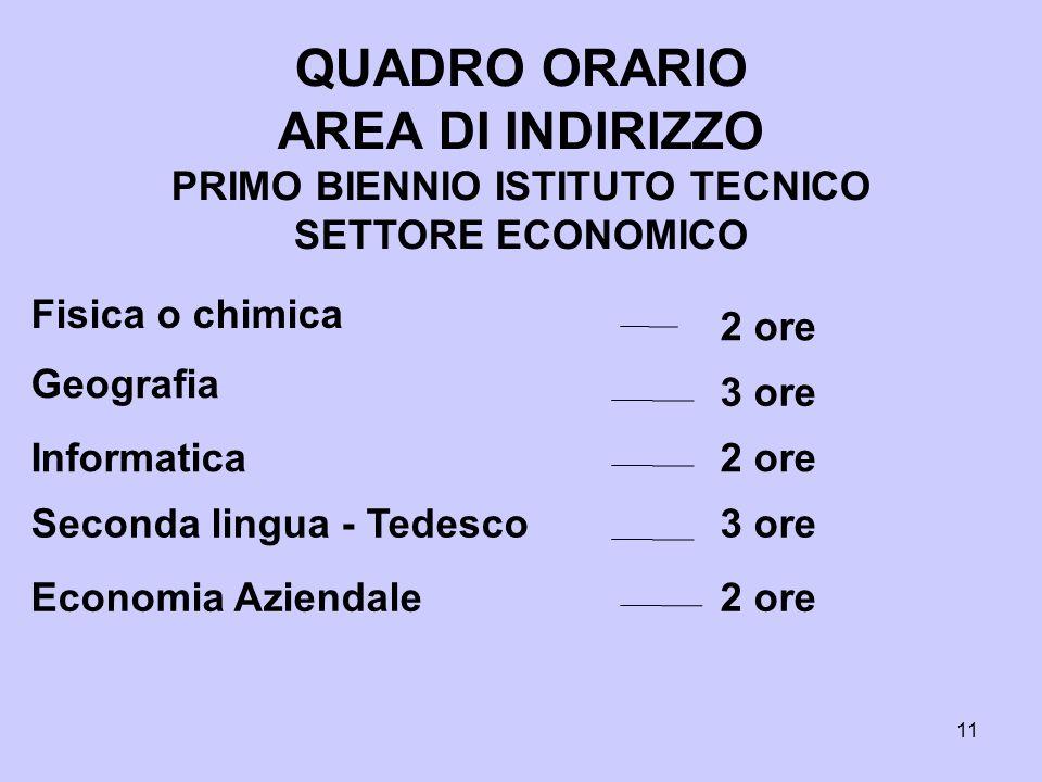 PRIMO BIENNIO ISTITUTO TECNICO SETTORE ECONOMICO