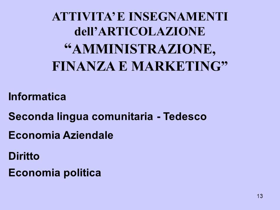 ATTIVITA' E INSEGNAMENTI dell'ARTICOLAZIONE AMMINISTRAZIONE, FINANZA E MARKETING