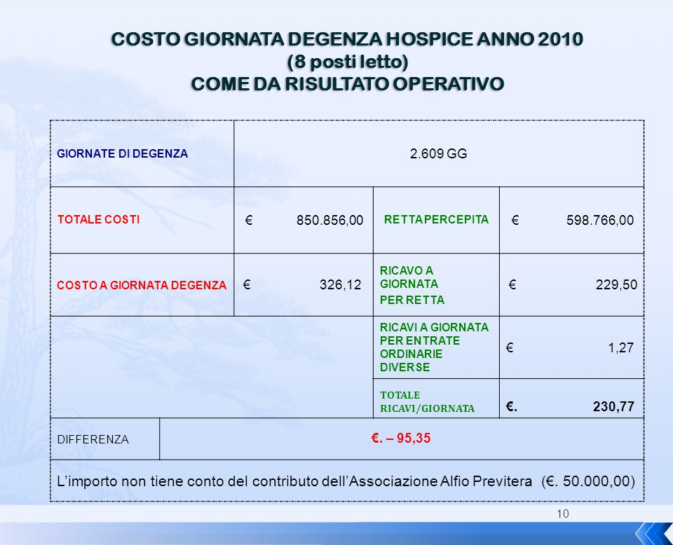 COSTO GIORNATA DEGENZA HOSPICE ANNO 2010 COME DA RISULTATO OPERATIVO