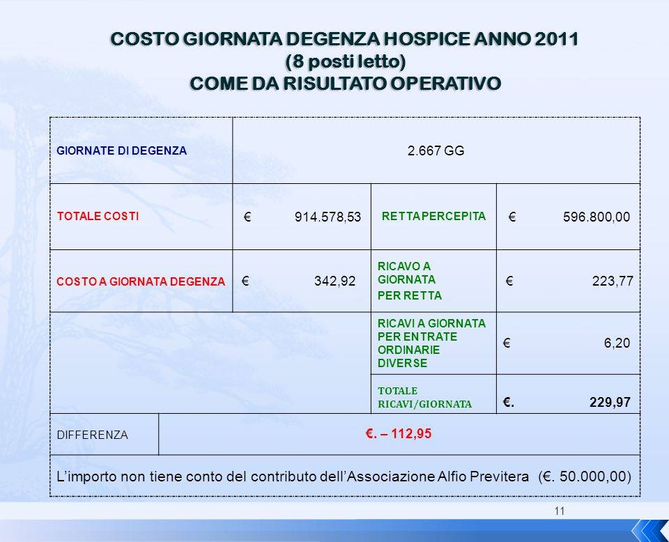COSTO GIORNATA DEGENZA HOSPICE ANNO 2011 COME DA RISULTATO OPERATIVO