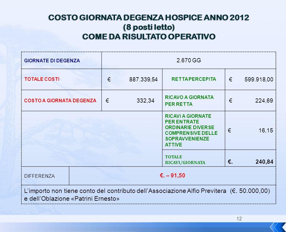 COSTO GIORNATA DEGENZA HOSPICE ANNO 2012 COME DA RISULTATO OPERATIVO