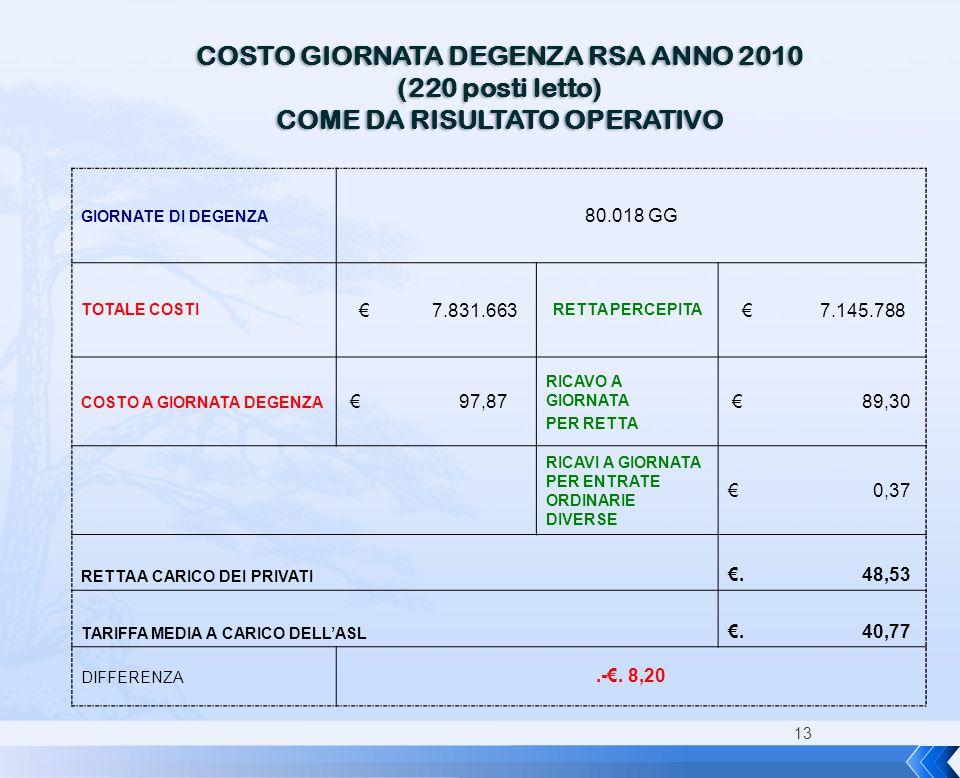 COSTO GIORNATA DEGENZA RSA ANNO 2010 COME DA RISULTATO OPERATIVO