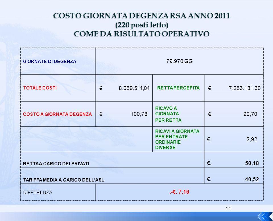 COSTO GIORNATA DEGENZA RSA ANNO 2011 COME DA RISULTATO OPERATIVO