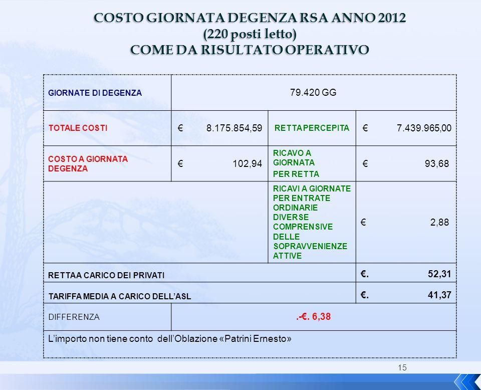 COSTO GIORNATA DEGENZA RSA ANNO 2012 COME DA RISULTATO OPERATIVO