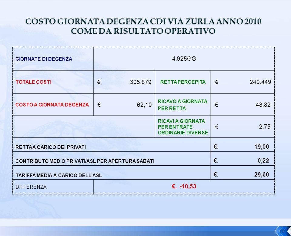COSTO GIORNATA DEGENZA CDI VIA ZURLA ANNO 2010