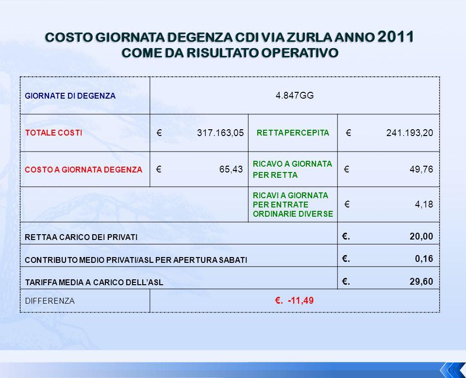 COSTO GIORNATA DEGENZA CDI VIA ZURLA ANNO 2011