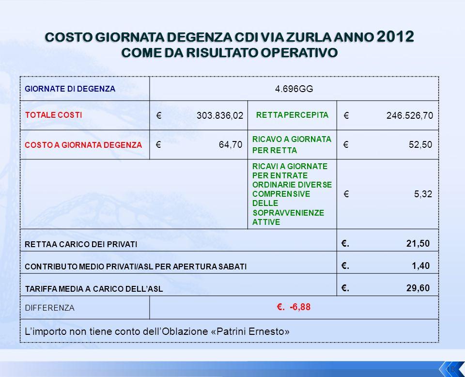 COSTO GIORNATA DEGENZA CDI VIA ZURLA ANNO 2012