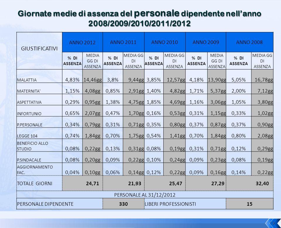 Giornate medie di assenza del personale dipendente nell'anno 2008/2009/2010/2011/2012