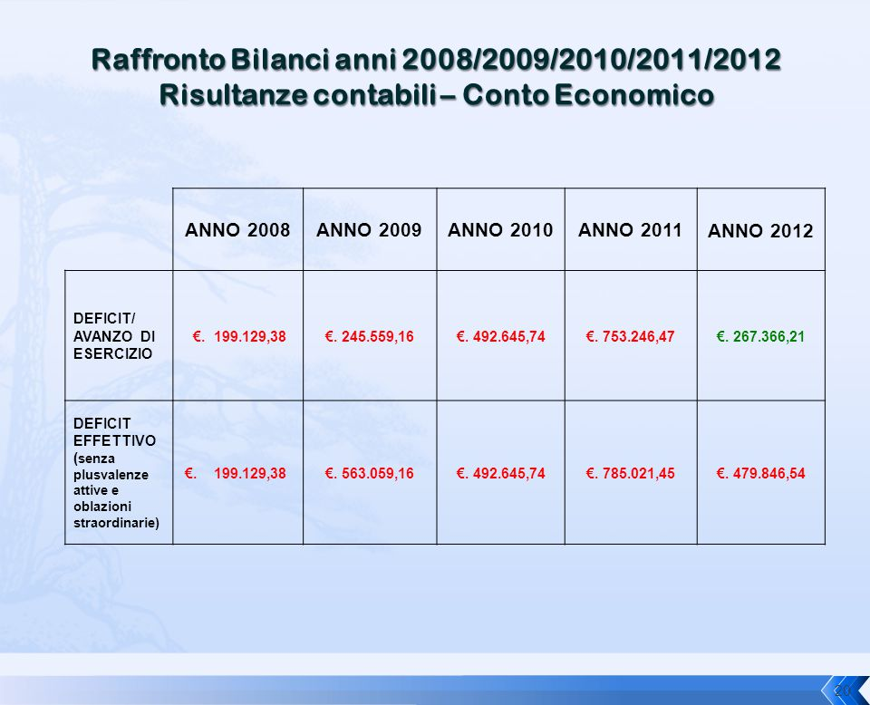 Raffronto Bilanci anni 2008/2009/2010/2011/2012 Risultanze contabili – Conto Economico