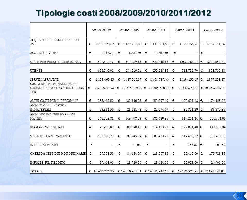 Tipologie costi 2008/2009/2010/2011/2012 Anno 2008 Anno 2009 Anno 2010