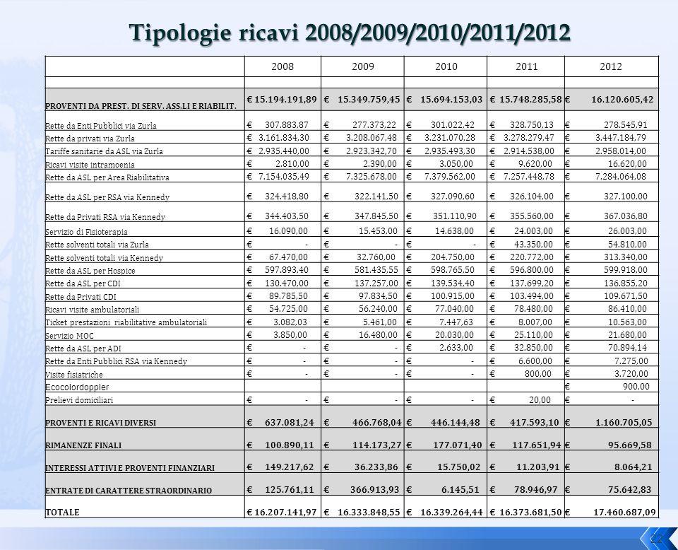 Tipologie ricavi 2008/2009/2010/2011/2012 2008. 2009. 2010. 2011. 2012. PROVENTI DA PREST. DI SERV. ASS.LI E RIABILIT.