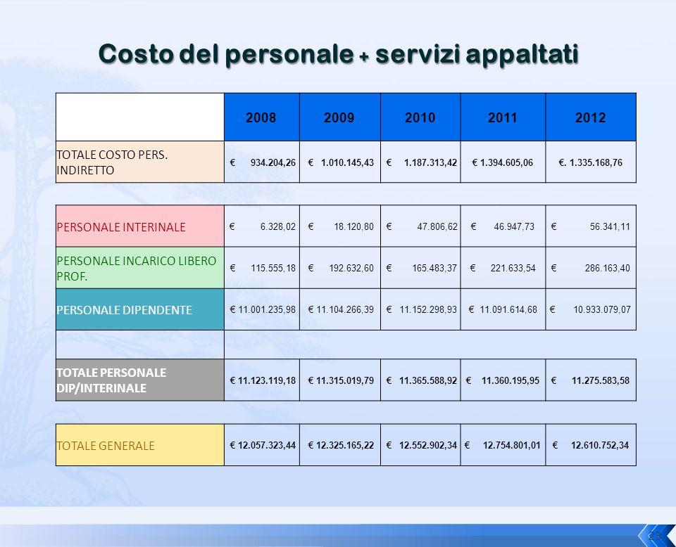 Costo del personale + servizi appaltati