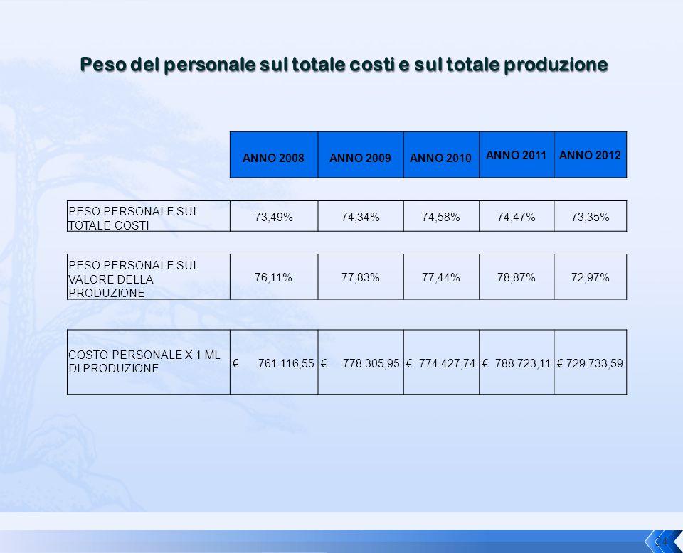 Peso del personale sul totale costi e sul totale produzione