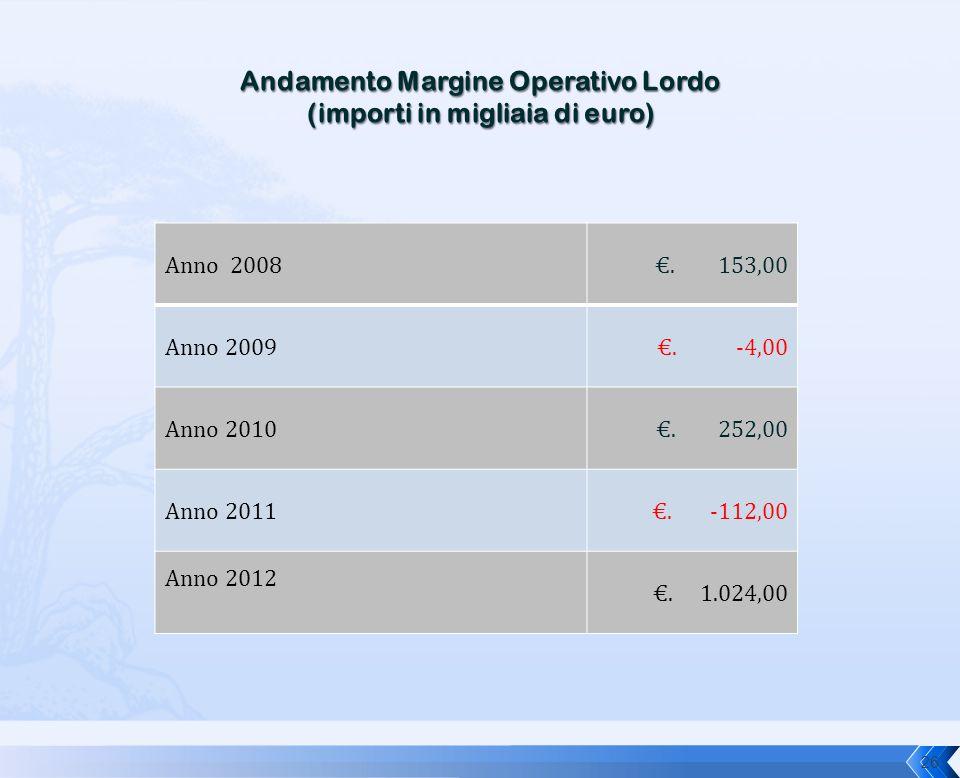 Andamento Margine Operativo Lordo (importi in migliaia di euro)
